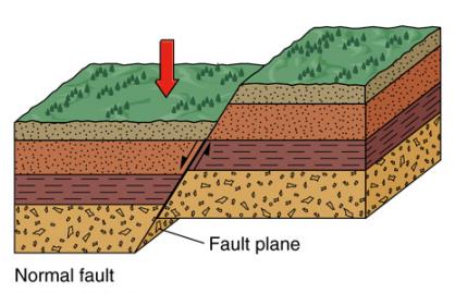 Jenis Jenis Patahan Fault Geograph88
