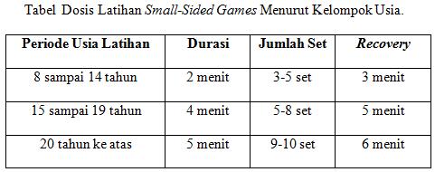 dosis latihan small sided games sepakbola