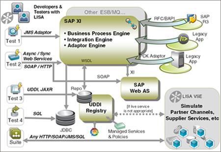 Advanced abap programming for sap