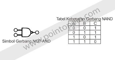 Simbol NAND dan Tabel Kebenaran NAND