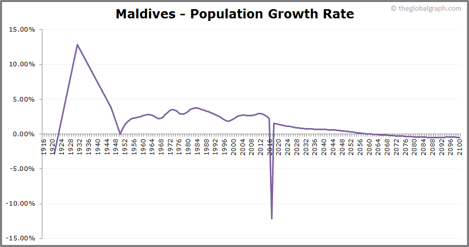 Maldives  Population Growth Rate
