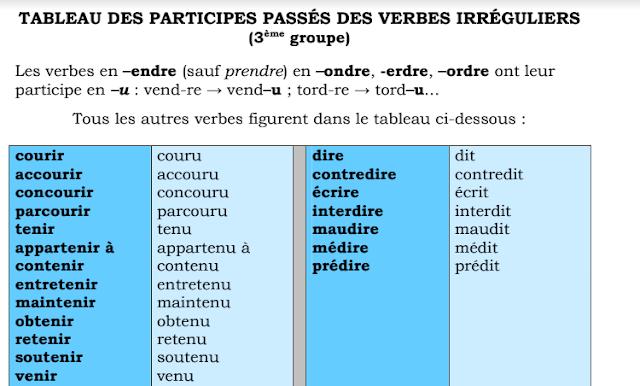 Listes des participes passés des verbes