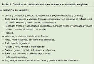 alimentos sin gluten enfermedad celiaca intolerancia