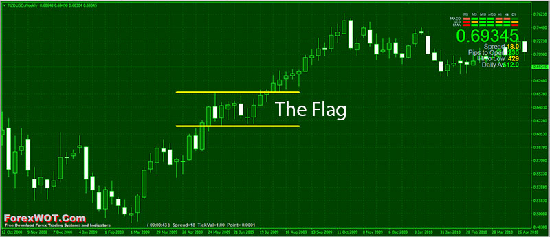 The-Flag-Trend-Pattern