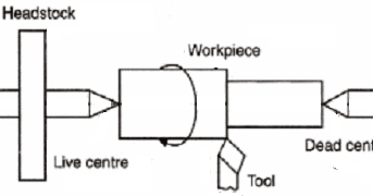 Mechanical Technology: Function of Lathe Machine
