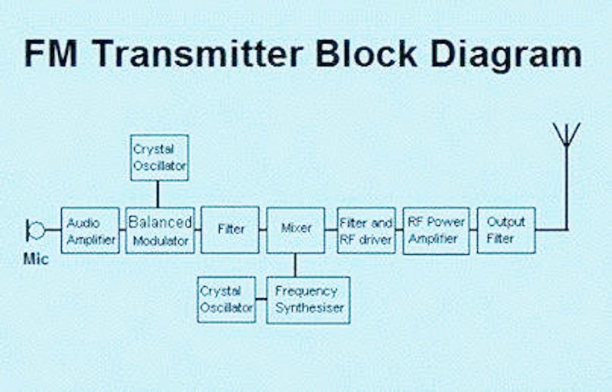 Fm Transmitter Block Diagram on 3 phase motor starter diagram