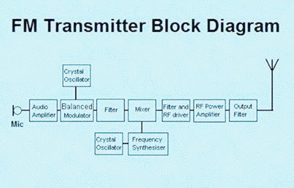 block diagram engineering [ 1209 x 774 Pixel ]