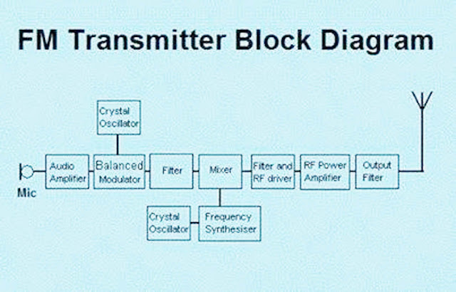 FM%2Btransmitter%2BBlock%2BDiagram  Wire Compressor Wiring Diagram on 3 phase 4 wire diagram, 3 wire switch diagram, 3 wire electrical wiring, 3 wire regulator, 3 wire electric diagram, 14 3 wire diagram, 3 wire sensor diagram, 3 wire plug diagram, 3 wire solenoid diagram, 3 wire lighting diagram, 3 wire charging system, 3 way diagram, 3 wire fan diagram, 3 wire oil diagram, 3 wire distributor, 3 wire grounding diagram, 3 wire circuit diagram, 3 wire pump diagram, 3 wire control diagram, 3 wire rotary switch,