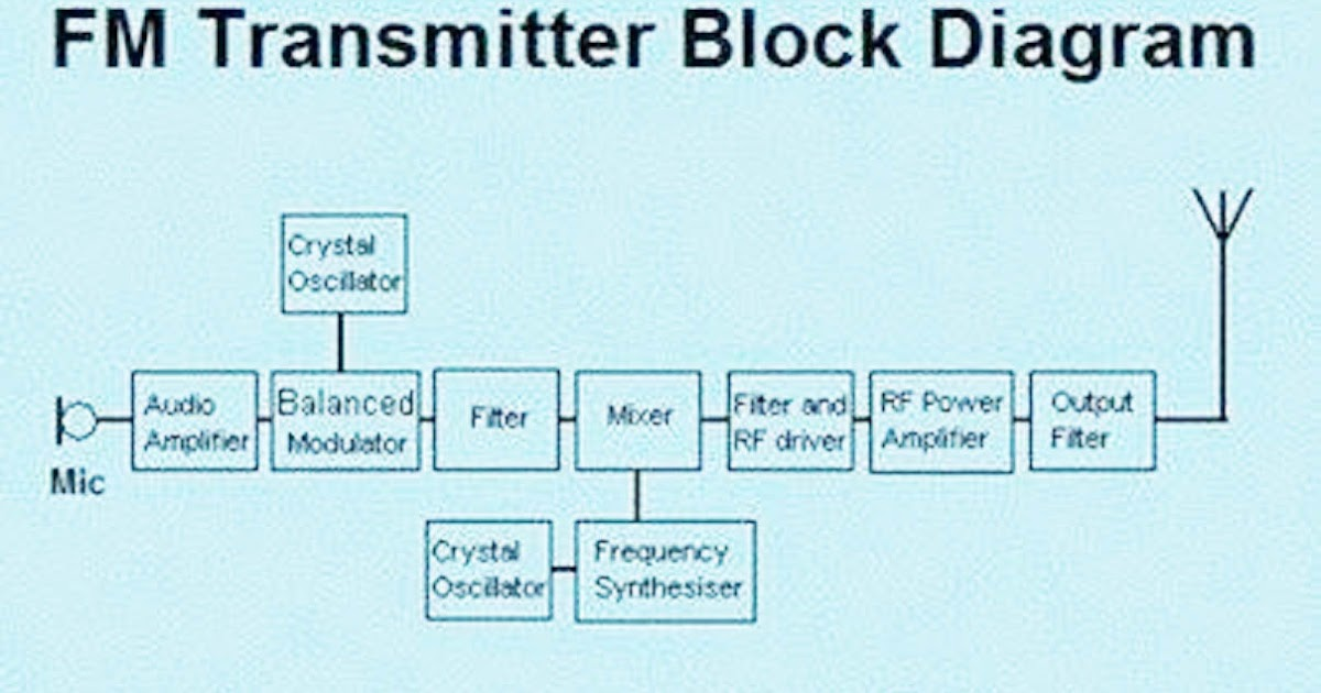 fm transmitter block diagram and explanation of each block, block diagram