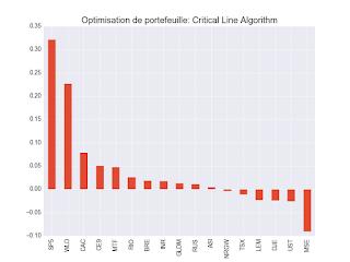 Minimum correlation algorithm portefeuille etf 2017
