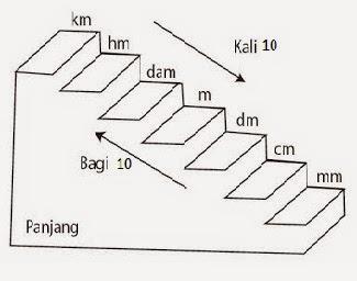 Tangga Konversi Satuan Ukuran Panjang dalam Matematika