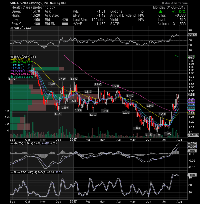 CYTR - CytRx Corporation | Crowdsourced Stock Ratings