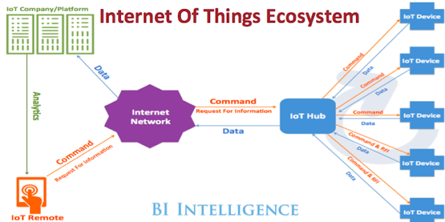 How internet of things works