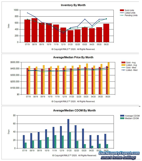 Charts of Vancouver WA Home Sales Trends in June 2020