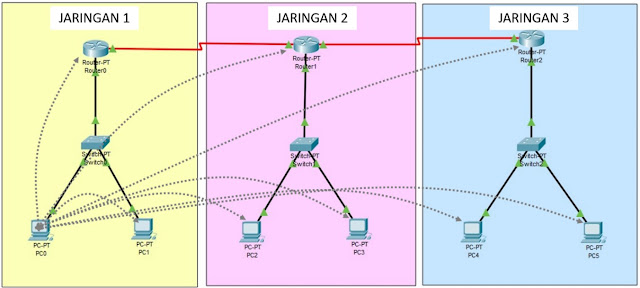 Arah Tes ping Jaringan 1 ke jaringan 2 dan jaringan 3
