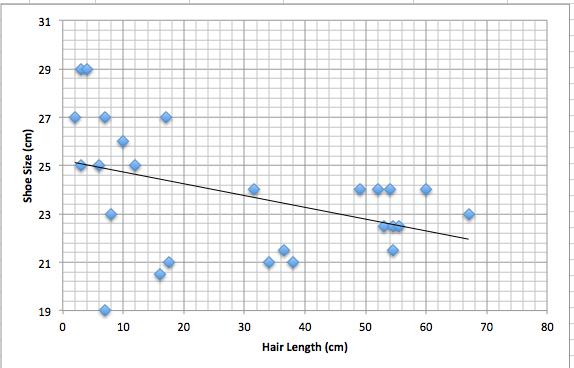 Mr. Cantor's AP Psychology Blog: Hair Length, Shoe Size, Height ...