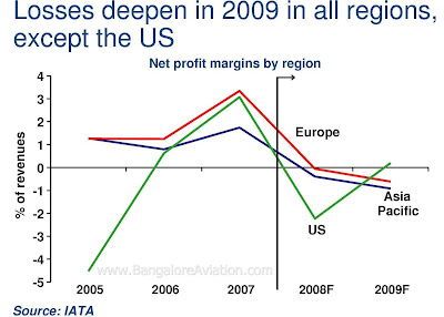 airline industry outlook and profits. Losses to deepen