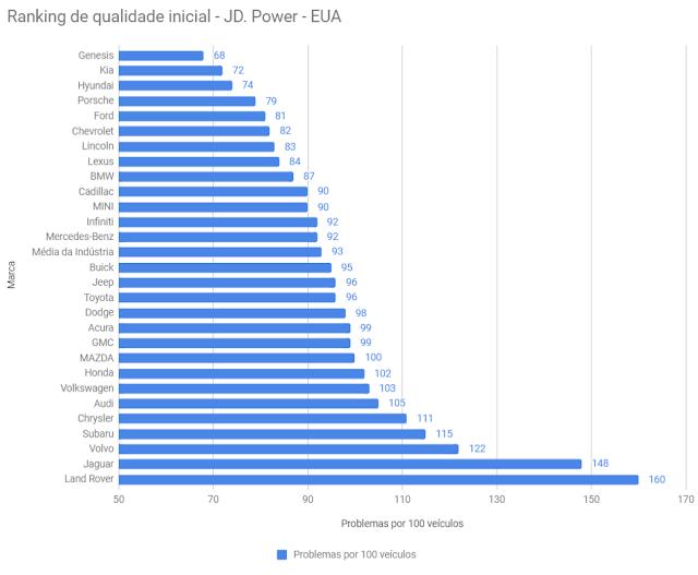 Ranking de qualidade inicial - JD. Power - EUA (problemas por 100 veículos)