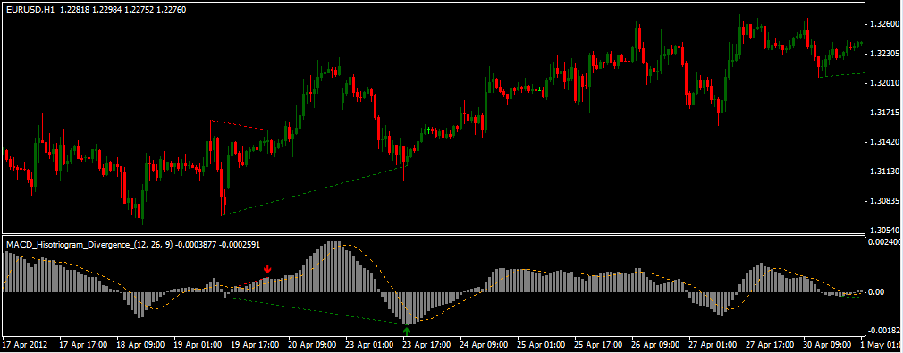MACD Divergence indicator for Metatrader