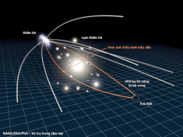 Đồ họa cho thấy thấu kính hấp dẫn là một hiện tượng được mô tả bởi thuyết tương đối của Einstein, nó xảy ra bởi sự bẻ cong của ánh sáng. Trường hấp dẫn của một vật thể có khối lượng lớn sẽ làm những tia sáng bị biến dạng và chiếu đi ra xa, trong khi những tia sáng đi qua trường hấp dẫn ở gần hơn sẽ bị uốn cong và tập trung lại một điểm. Nếu Trái Đất là điểm tập trung của các tia sáng, ta sẽ thấy được một thấu kính hấp dẫn. Đồ họa: NASA/ESA.
