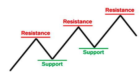 Mekanisma Support Resistance II