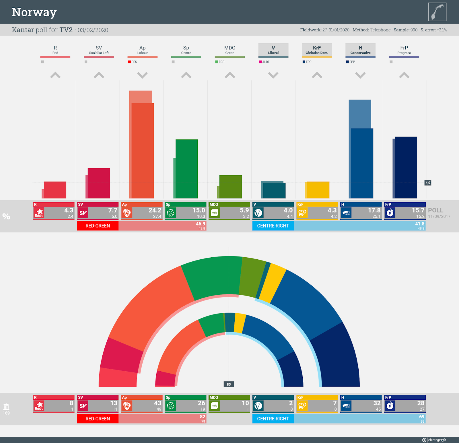 NORWAY: Kantar poll chart for TV2, 3 February 2020