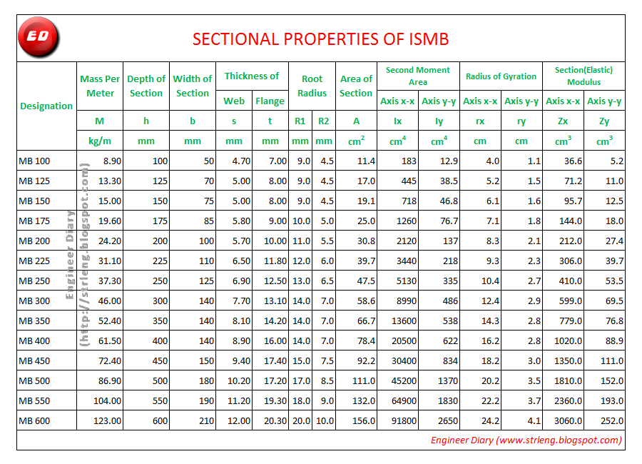 Properties Of Ismb Engineer Diary