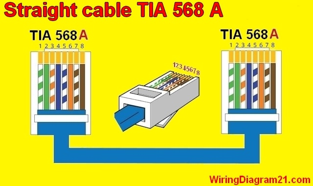 Cat5%2B%2BWiring%2BDiagram%2Bstraight%2Bthrough%2Bcolor%2Bcode%2Bcable%2Brj45%2Bethernet straight throught cable color code wiring diagram house 568a wiring diagram at gsmx.co