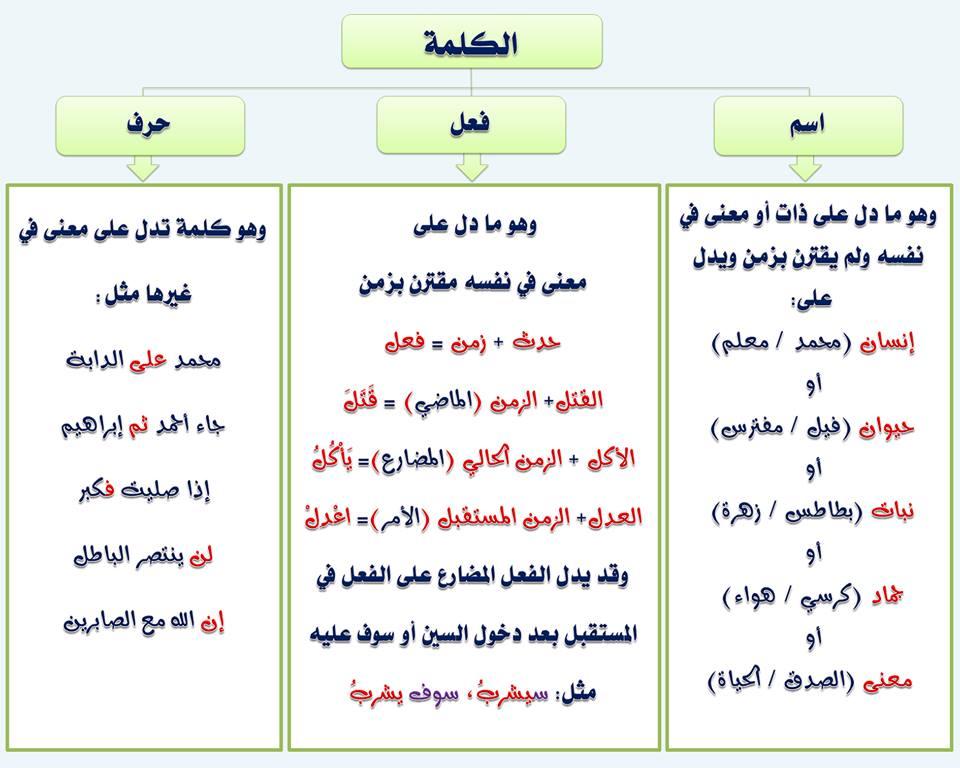 بالصور قواعد اللغة العربية للمبتدئين , تعليم قواعد اللغة العربية , شرح مختصر في قواعد اللغة العربية 3.jpg