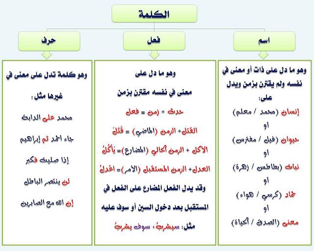 """انفراد.... كل قواعد اللغة العربية لطلاب """"ابتدائي - اعدادي - ثانوي"""" في صورة لوحات مبسطة مع الشرح والتدريبات 3"""