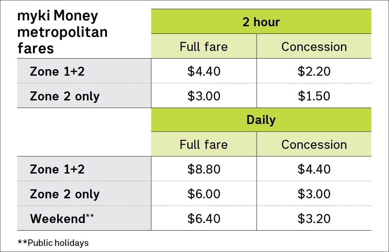 墨爾本-交通-myki Money-電車-火車-巴士-攻略-介紹-教學-搭乘-票價-melbourne-transport-tram-train-bus