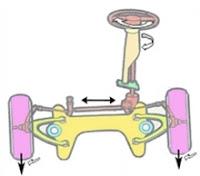 صيانة مجموعة القيادة والتوجيه الميكانيكية PDF