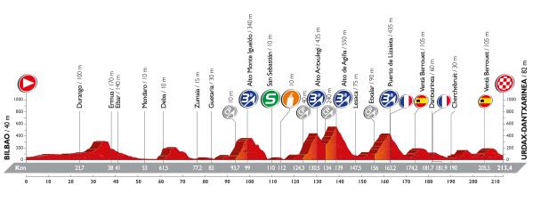 Perfiles de las etapas de la Vuelta a España 2016 - De la 13ª a la 17ª etapa