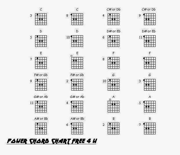 BASIC POWER CHORD CHART A/C GUITAR TABS  CHORDS OF HINDI