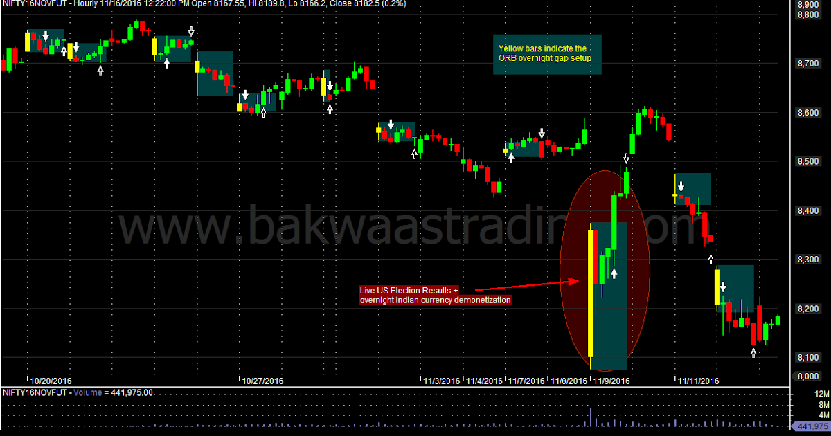 Opening gap trading system