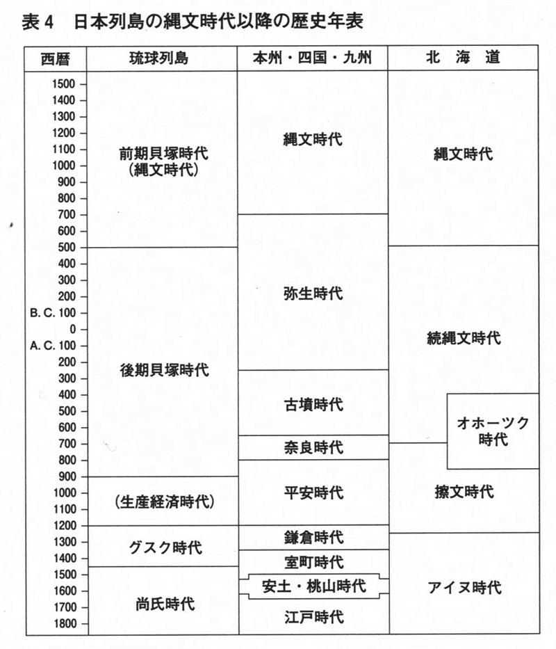 芋づる式読書のメモ: 日本列島の縄文時代以降の歴史年表