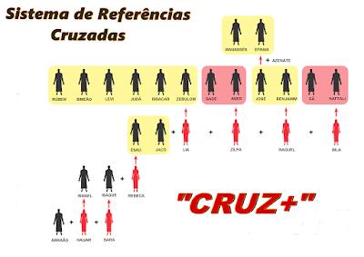"""imagem de uma escada genealógica em formação desde o Patriarca Abraão em diante, dando início ao Sistema de Referências Cruzadas """"CRUZ+"""""""