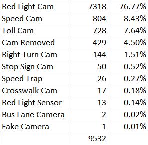 red light camera database stats