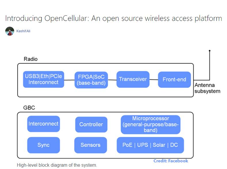 Converge Network Digest Facebook Intros Open Source Wireless Access Platform