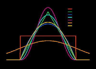 Kernel Shapes