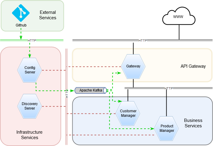 Java And More: Dynamic configuration management in microservice