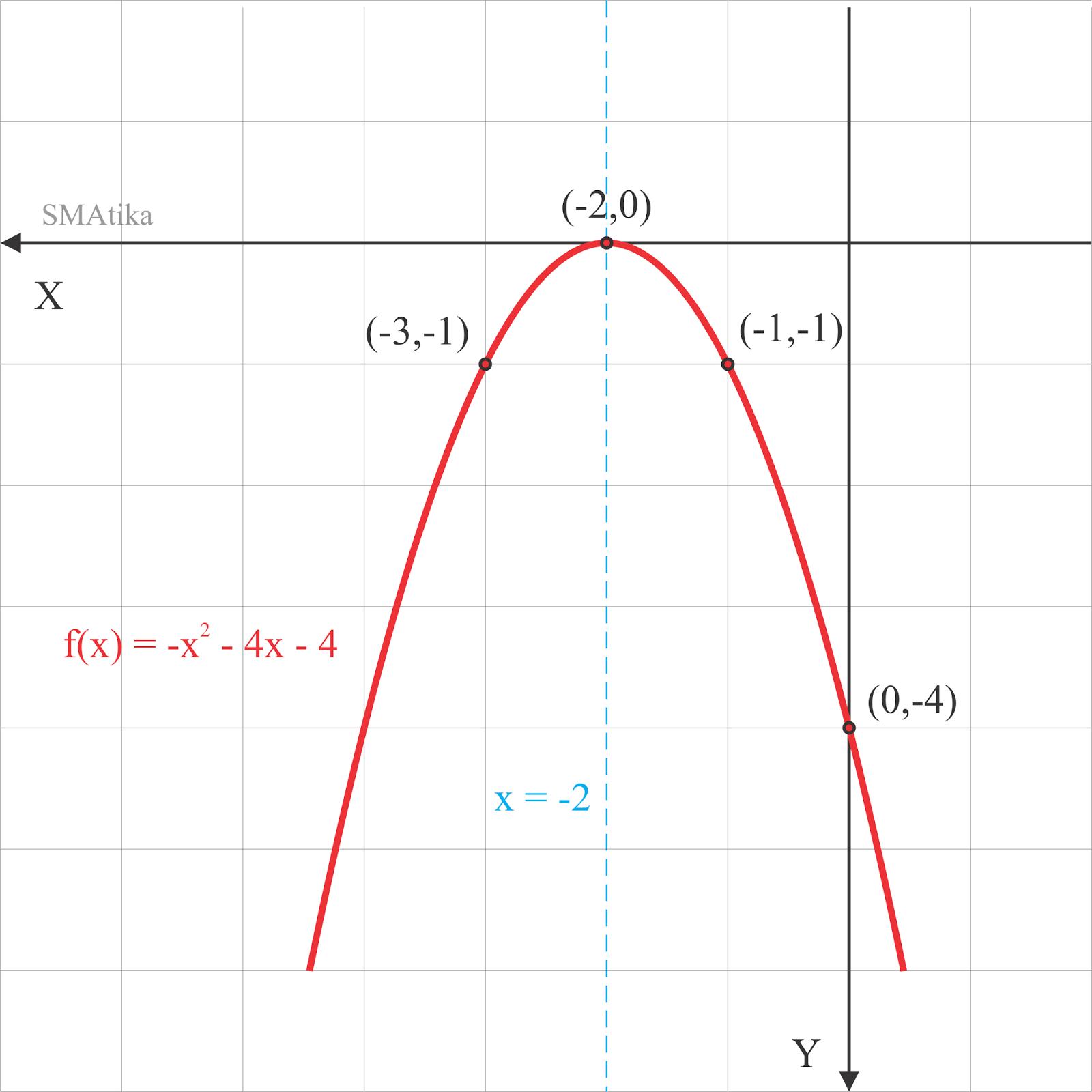 Sketsa grafik f(x) = -x^2 - 4x - 4