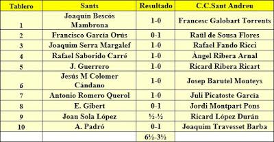 Ronda 1 del campeonato de Catalunya por equipos de 1962