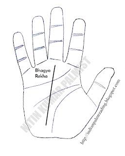 bhagya rekha fate line palmistry hastrekha