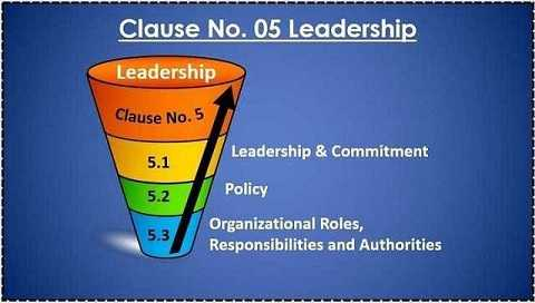 Clause 05) Leadership - ISO 9001:2015 Requirement