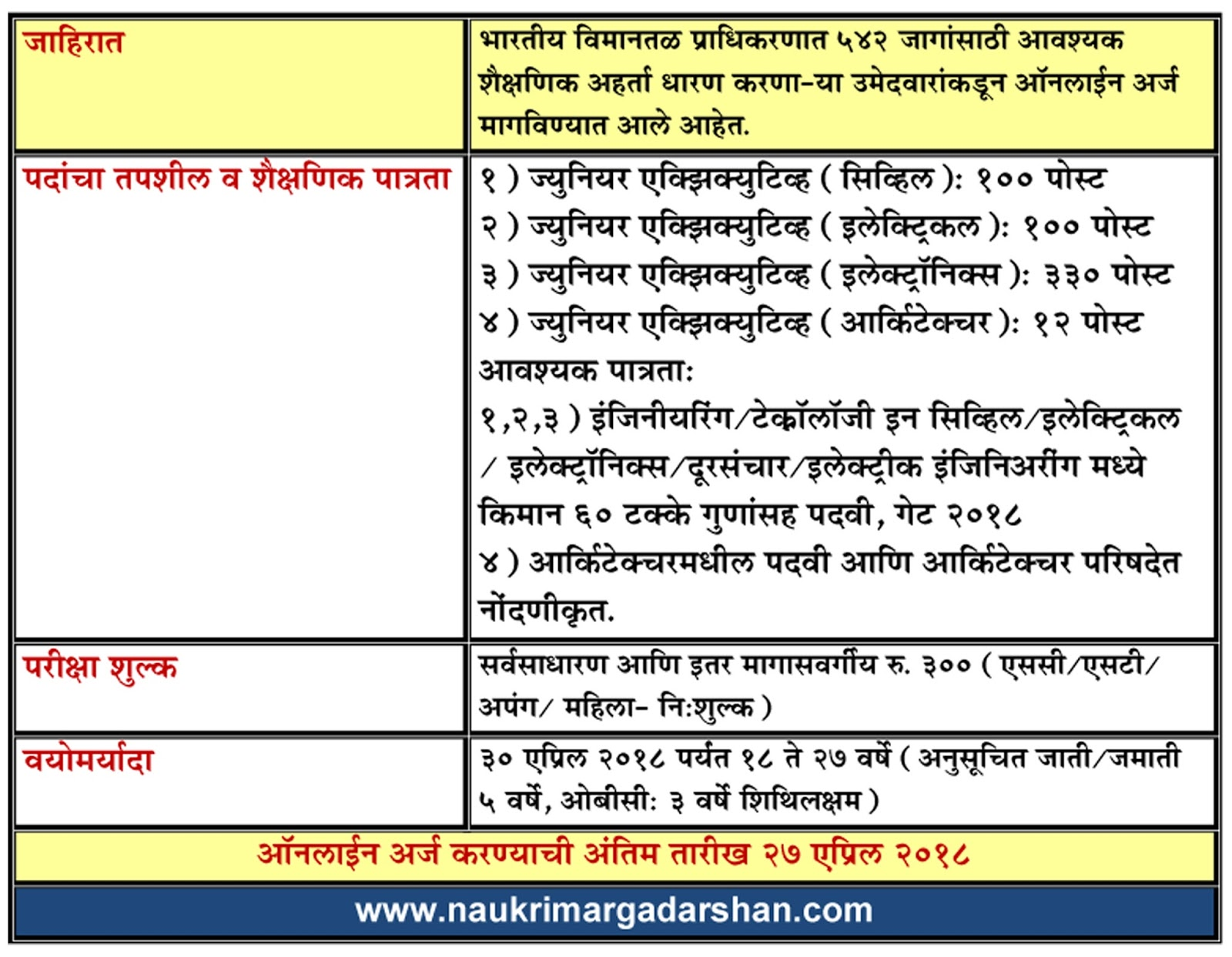 marathi job website, naukri, naukri margadarshan kendra, aai recruitment