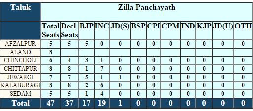 Kalaburagi Zilla Panchayat Election Result 2016