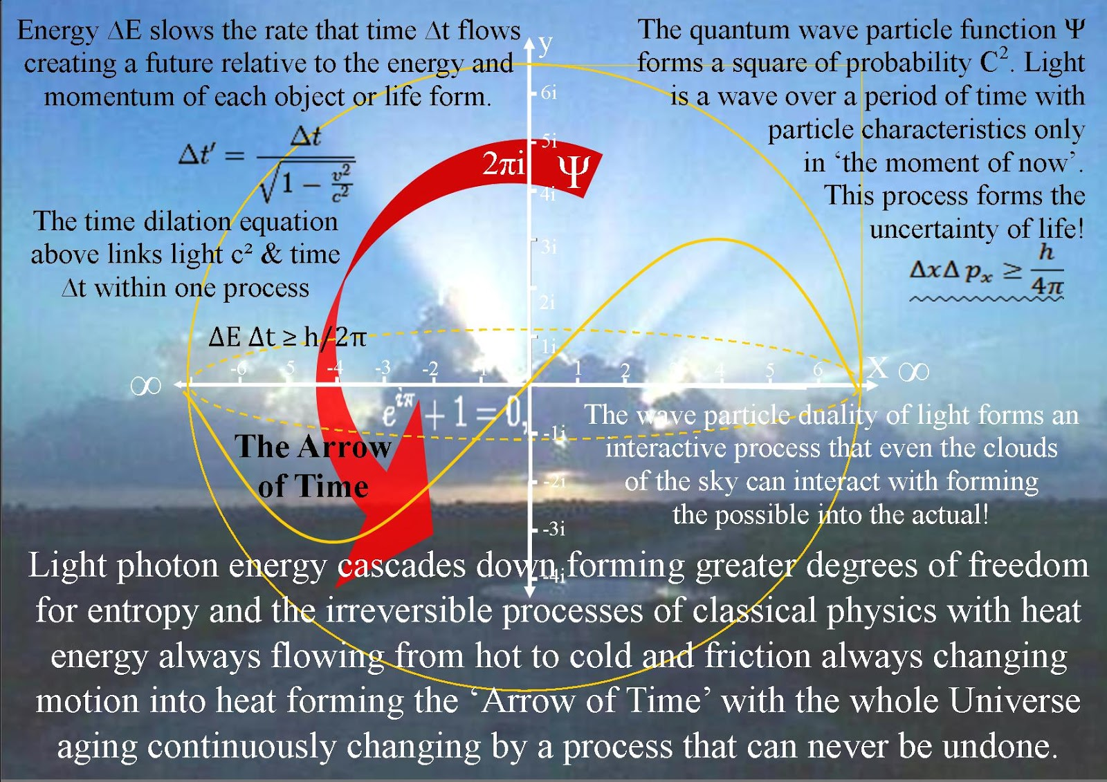 Physics Energy Flow Diagram Human Respiratory System Unlabeled Quantum Art And Poetry Is The Universe A Perpetual Motion