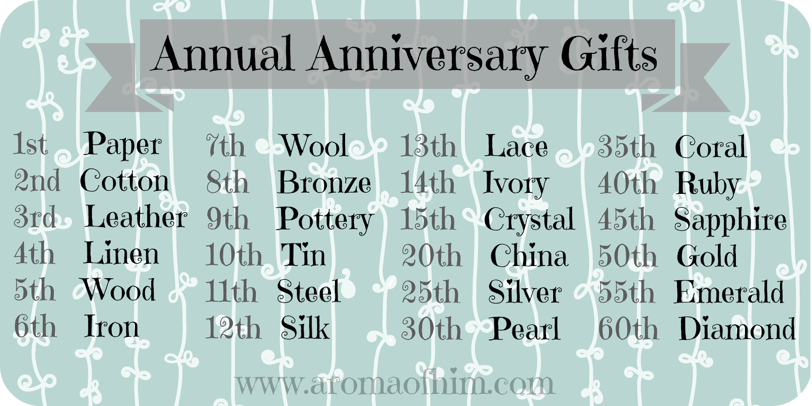 List Of Wedding Gifts By Year : Curious To Know If Anyone Uses This List Each Year I Guess I . 2 Month ...