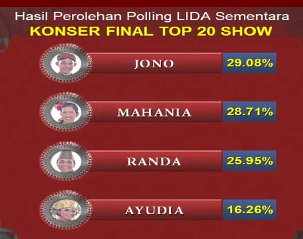 hasil grup 3 top 20 LIDA Liga Dangdut Indonesia
